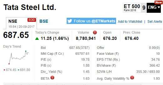ETMarkets After Hours: Tyre shares on a roll, telcos mixed, ITDC up 20%