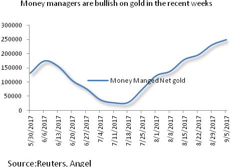 gold: Gold continues to attract safe haven demand - The Economic Times