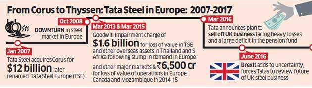 tata steel strategy Tata steel re-affirms its entry into the home solutions market by launching the new product line, pravesh - steel doors with wooden finish, as a part of its growth strategy in the b2c segment.