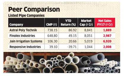 Prince Pipes plans to take IPO route to raise Rs 800 cr