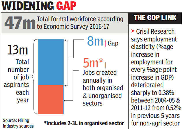 Millions of jobseekers may soon find no takers as falling growth casts a long shadow on India