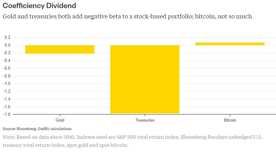 bitcoin: Bitcoin isn't wild and wacky enough yet to make a good