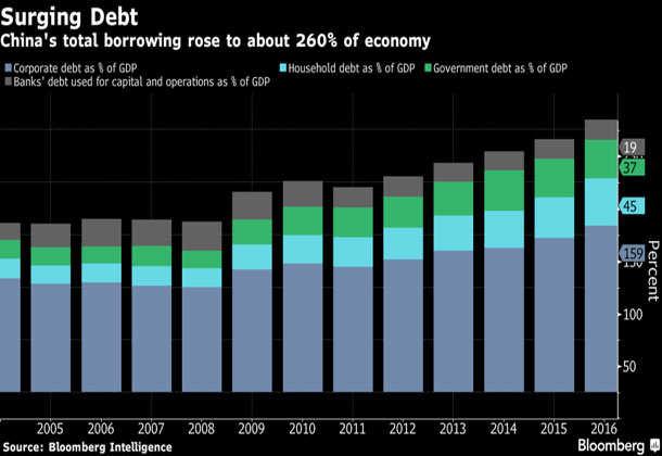 China: S&P Downgrades Debt Rating, Citing Financial Risks
