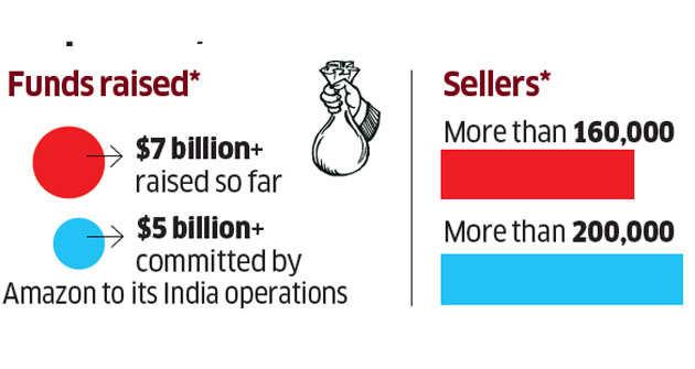 Flipkart's small town push for Big Billion sale