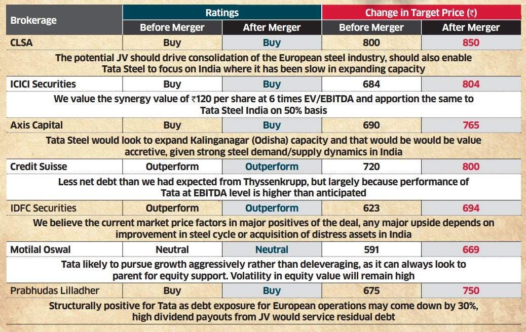 Brokerages upgrade Tata Steel stock post Thyssenkrupp pact
