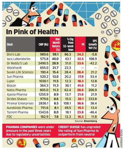 Pharma stocks in demand as market looks for safety