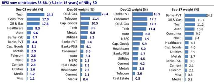 Who really moves Nifty? Look who took the reins under your nose