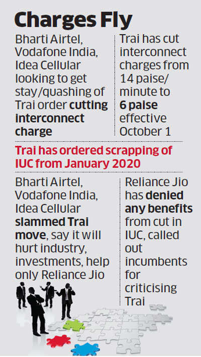 Trai files caveats against possible telco challenge