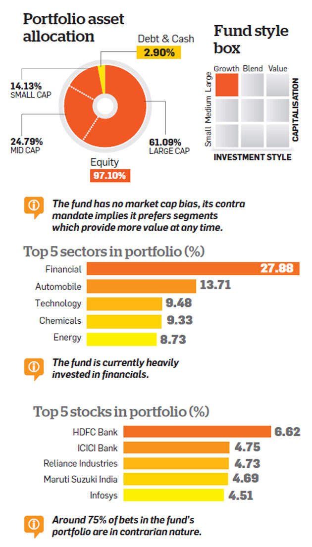 Invesco India Contra Fund: Consistent outperformer