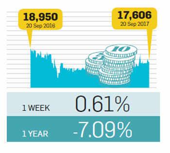 Alternative investment returns monitor: For the week ending September 20, 2017