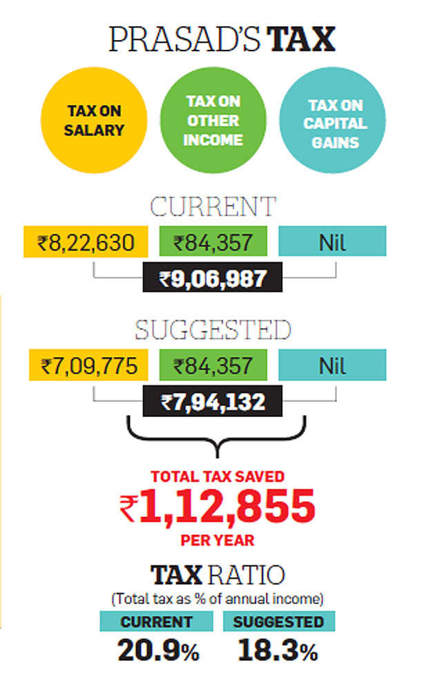 Tax Optimizer: NPS, tax-free perks can help salaried Shiva save over Rs 1 lakh