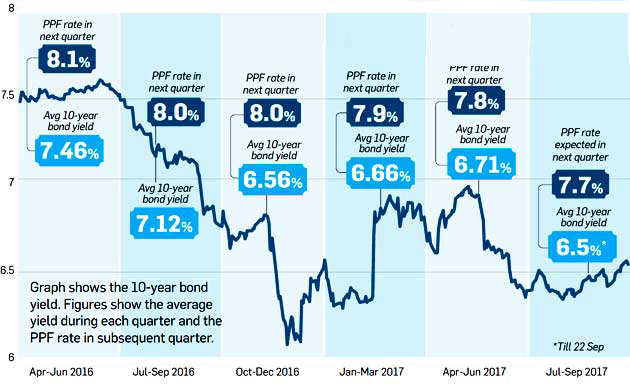 Why government is unlikely to cut PPF interest rate sharply