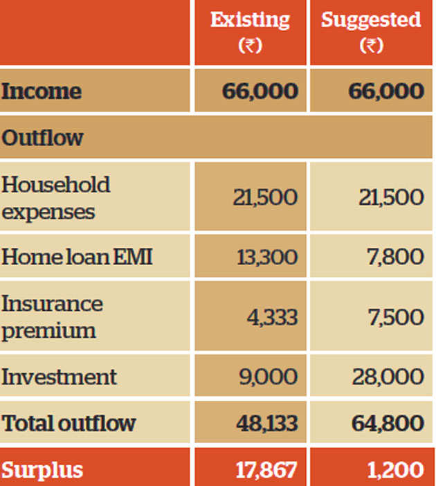 Family Finance: Bengaluru couple needs to plan and invest in time to meet goals