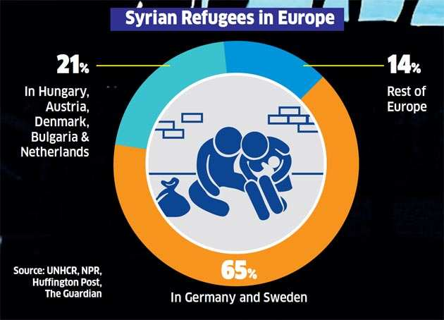 Refugee crisis: Where people are fleeing from and where they are going