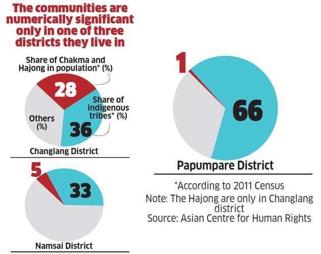 Government's flip-flop leaves Chakma and Hajong refugees on wings of hope