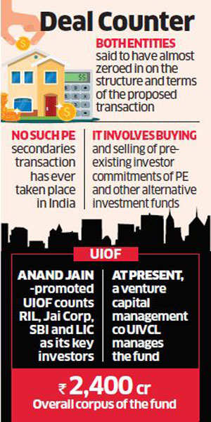 Blackstone set to buy UIOF for Rs 800 crore, step up housing play