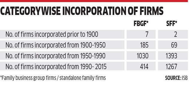 SFFs by far outnumber diversified family-owned conglomerates: Study