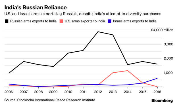 Trump policy shift leads US to seek closer defense ties with India