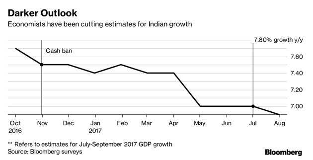 With limited options to save bleeding economy, Modi is fighting a tough battle with his hands tied