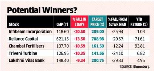 5 battered midcaps that could give returns up to 50%