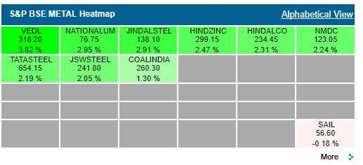 ETMarkets After Hours: Metal index snaps 5-day losing streak; 35 stocks at 52-wk low