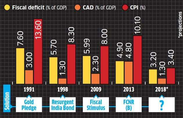 Why government should avoid shortcut to growth through stimulus