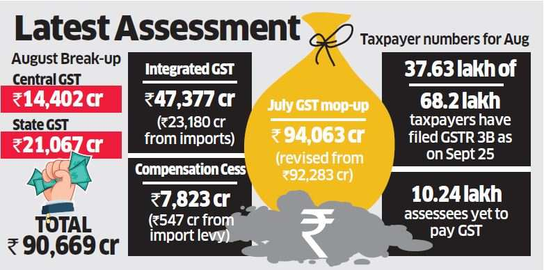 August GST mop-up slips to Rs 90,669 crore