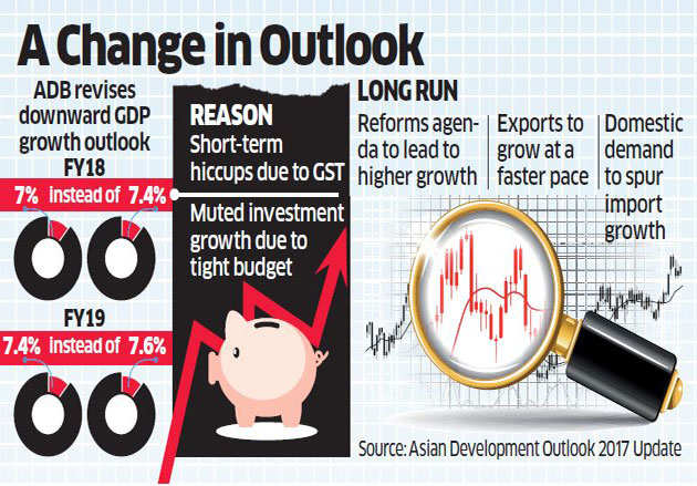 Asian Development Bank cuts India's growth forecast to 7% from 7.4%