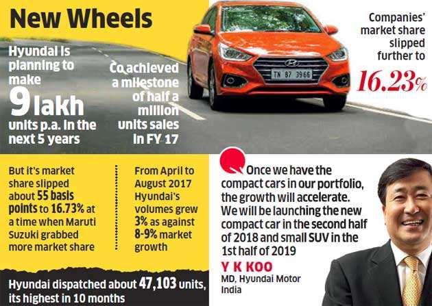 Focus on small cars: Hyundai draws up compact plans to regain lost share