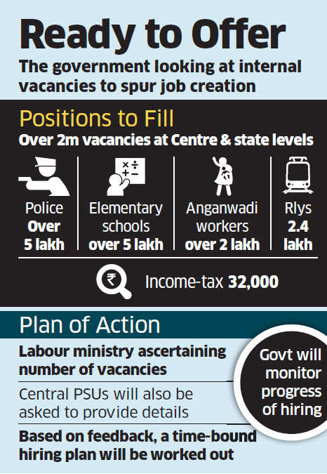 Centre, states to fill up 2 million vacancies