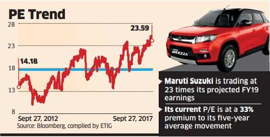 Maruti Suzuki More Buyers For Maruti Cars To Draw In More Investors The Economic Times