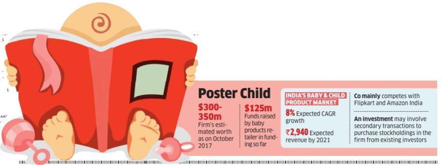 FirstCry now in talks to raise Rs 666 crore