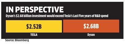 James Dyson has £1 billion to clean out Tesla's electric car
