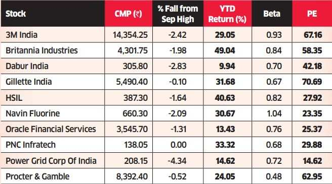 Five steady stocks that can reward in a volatile market
