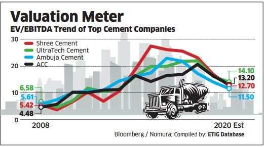 Dalmia cement price per bag in bangalore dating 8