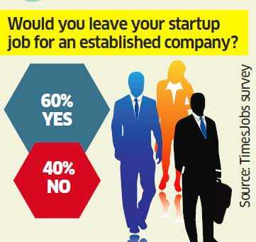 Startups are still hot with employees: TimesJobs study