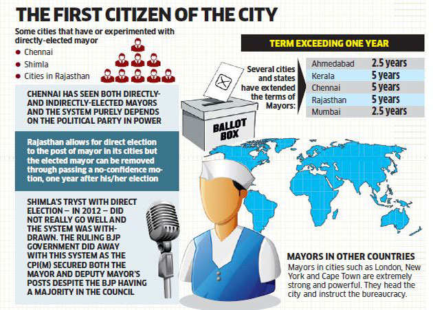 Should Bengaluru Get A Directly Elected Mayor With A Five Year Term