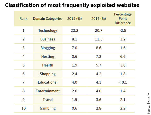 No, porn websites aren't the most favourite haunt of hackers: Know which websites are