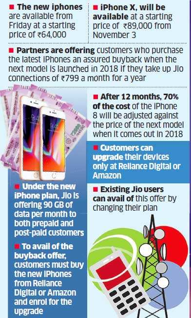 New Apple iPhones come with exclusive Jio benefits