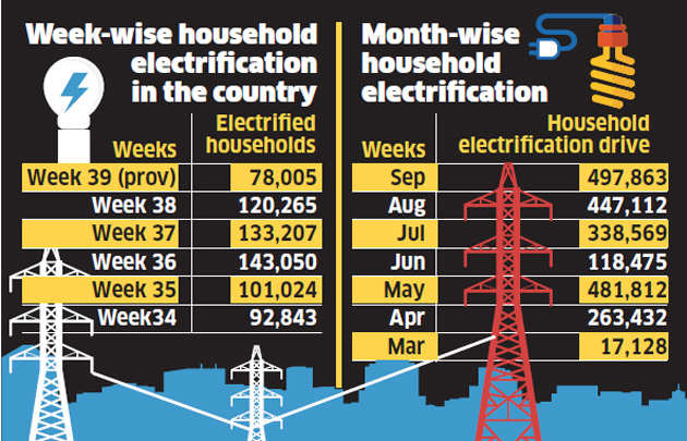 Nearly six-fold jump in electrification pace needed to meet Saubhagya targets
