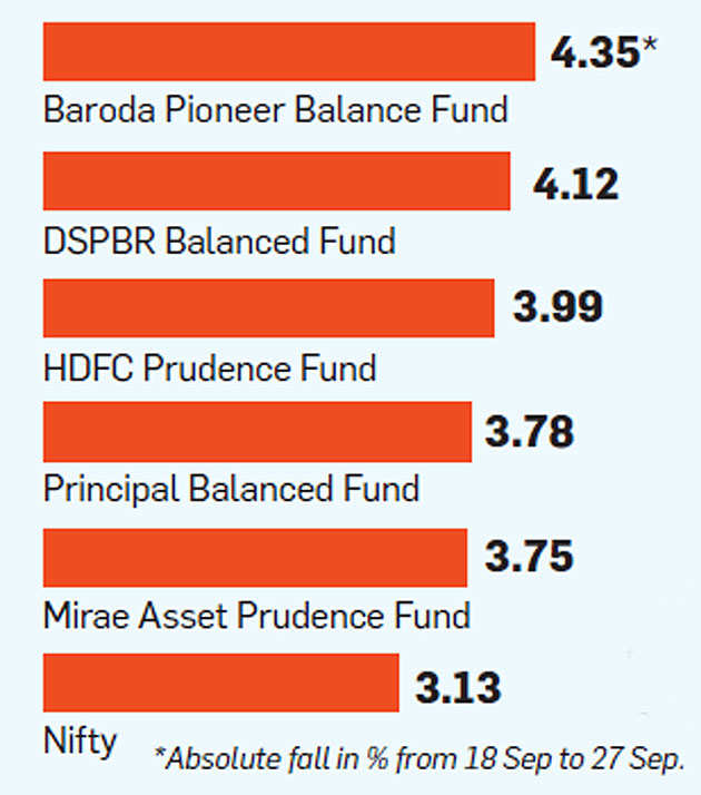 Why Investing In Balanced Mutual Funds Is Riskier Than Equity