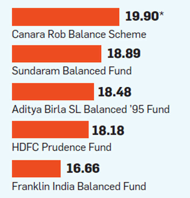 Why investing in balanced mutual funds is riskier than equity funds