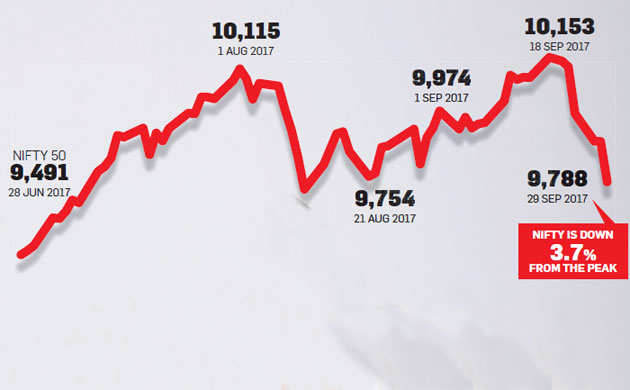 stock market: 8 big mistakes to avoid in a falling stock