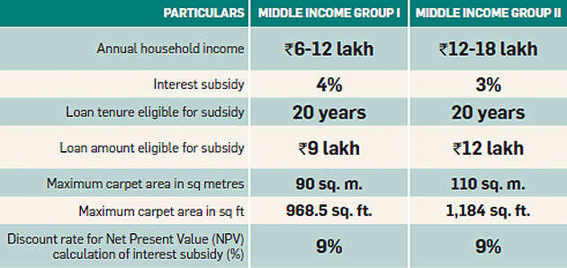 Pradhan Mantri Awas Yojana could help you buy your dream home: Find out how