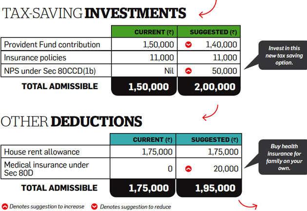 Tax Optimizer: Perks, NPS can help salaried Chowdhury cut tax outgo