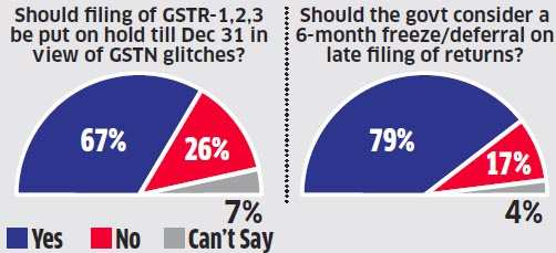 Scope for reducing GST slabs, hints FM Arun Jaitley