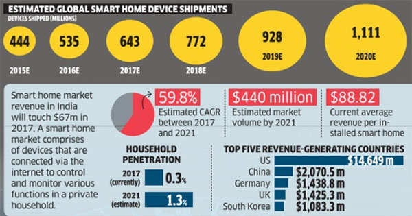 Internet of Things: Wave of future is at home