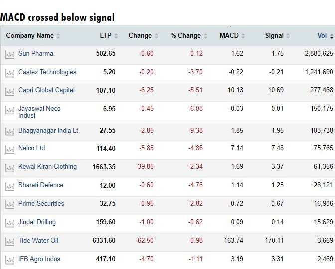 These 50 stocks are giving positive signals on charts; good buy ideas?