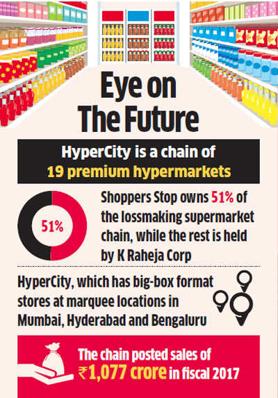 Future Retail set to acquire HyperCity for Rs 700 crore