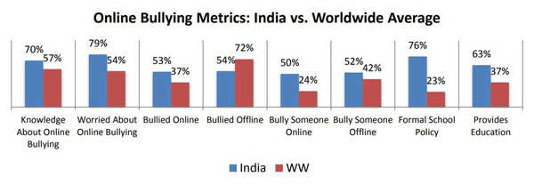 Cyber Security: Forget Blue Whale Challenge, cyber bullying is more